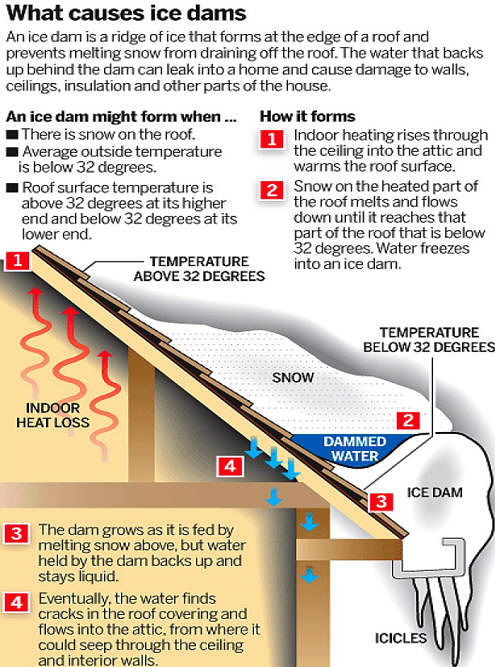 how to use heat tape in gutters